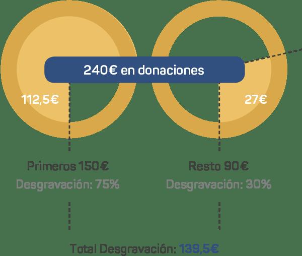 desgravaciones fiscales grafico
